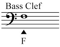 What are Clefs in Music? How to Read All Clefs - Musika