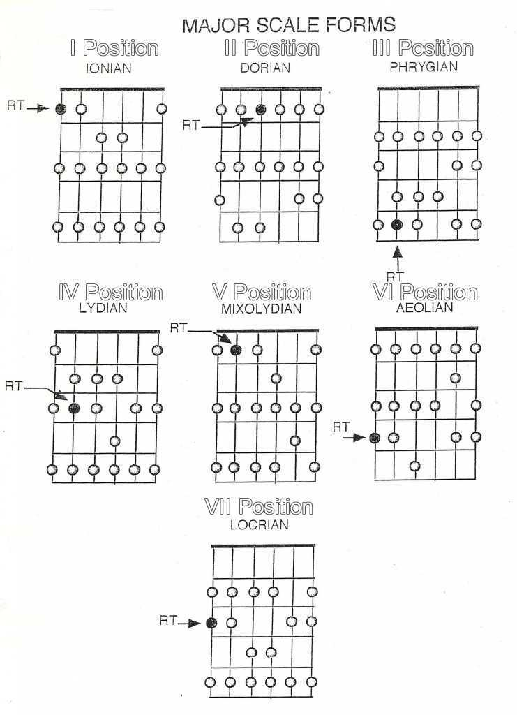 Guitar Frets for Modes