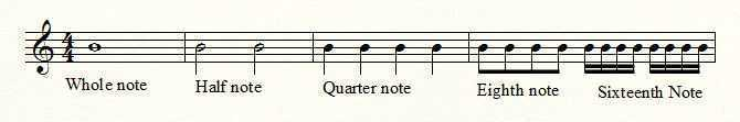 music notes durations on staff