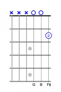 one finger guitar chord exercise