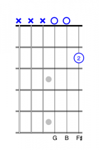 one finger guitar chord exercise