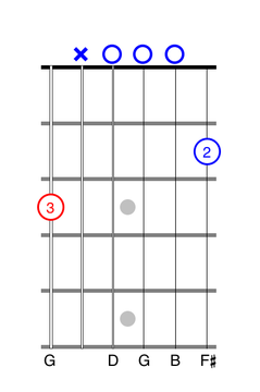 two finger guitar chord exercise
