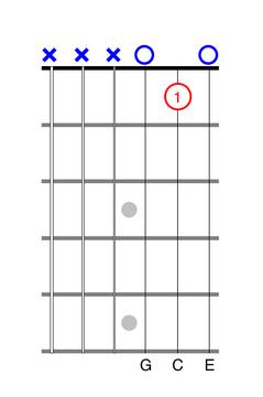 One-Finger C Chord guitar