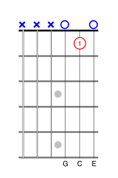 One-Finger C Chord guitar