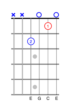 Two-Finger C Chord for guitar
