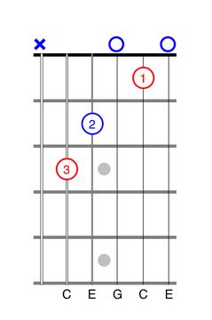 Three-Finger C Chord guitar tab