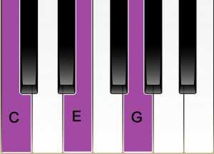 piano keyboard c major chord
