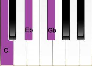 piano keyboard C diminished chord