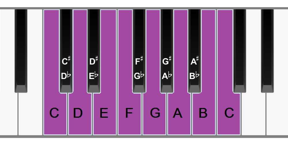 piano keyboard c major scale