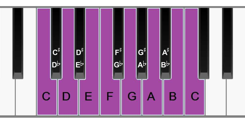 piano keyboard c major scale