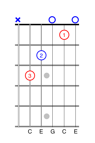 Guitar Tab C Chord open string