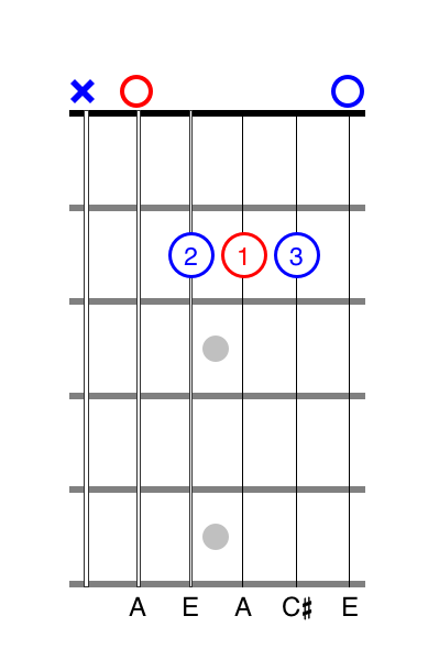 A chord guitar alternate fingering