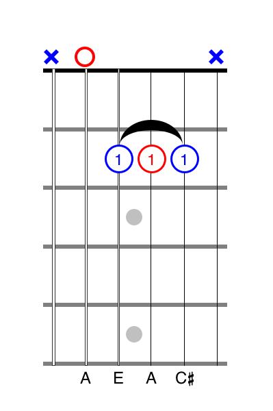 A chord guitar tabs alt. fingering