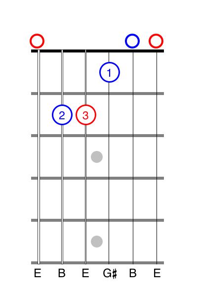 E chord tab guitar