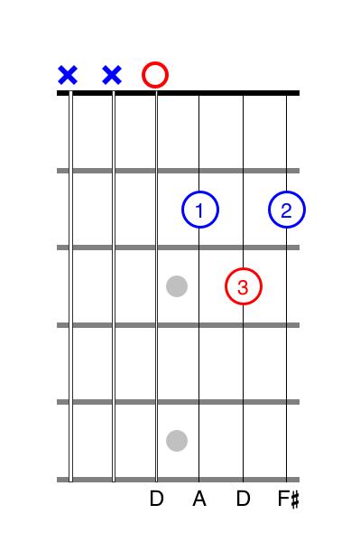 d chord guitar tabs