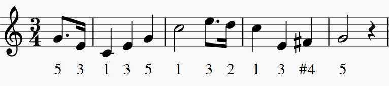 star spangled banner excerpt for saxophone