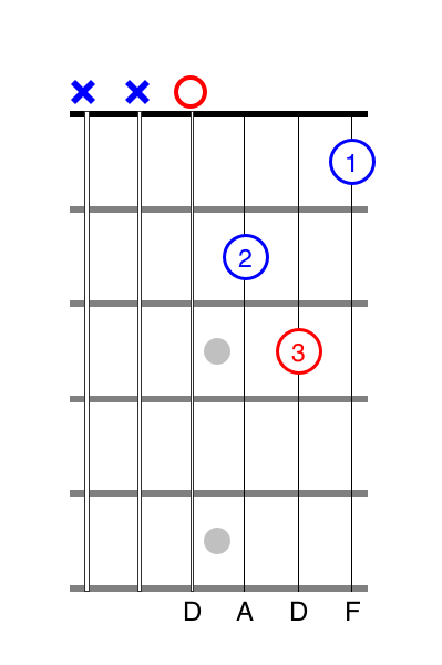 Dm chord guitar tab