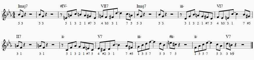 saxophone exercise groovin high roman numerals