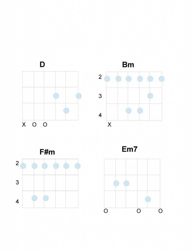 Across the Universe Chords for Guitar