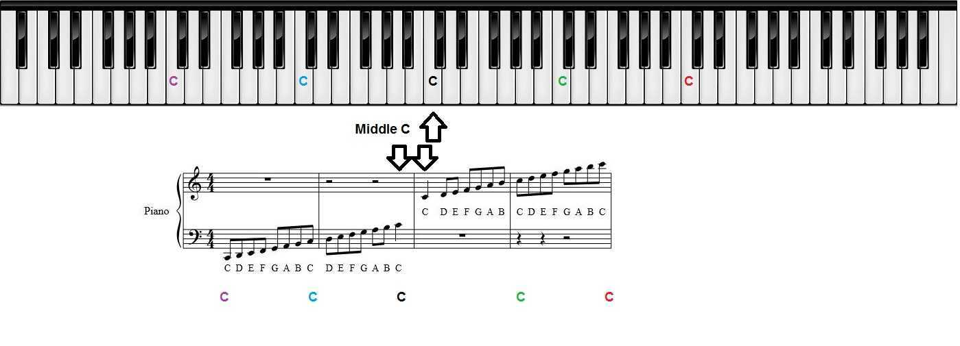 Piano beginning piano sheet music : Piano Keys Chart for Beginner Piano Students