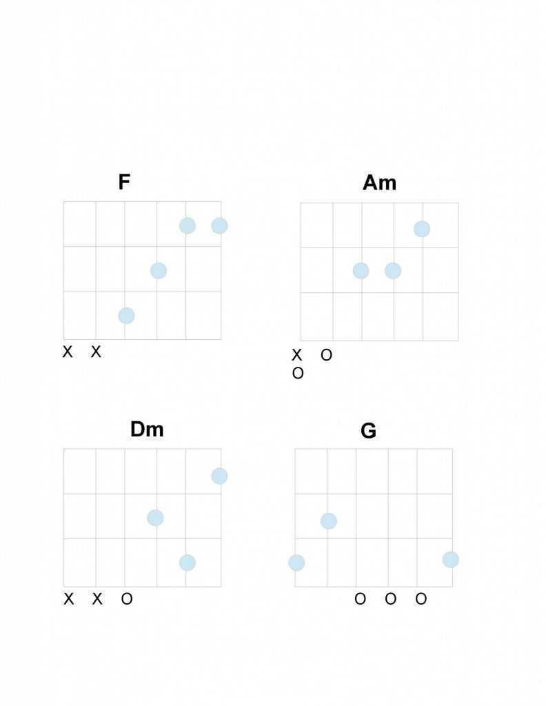 Beatles Imagine chords for chorus