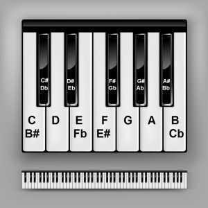piano keys chart