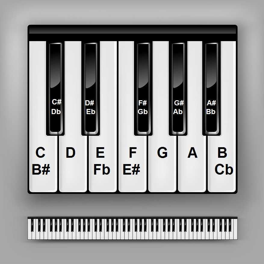 It is a photo of Vibrant Piano With Notes Labeled Online