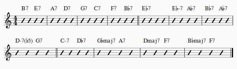 Bird Blues chord progression