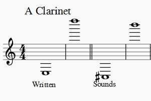 A clarinet range written and sounds