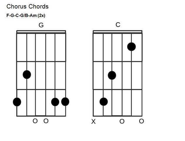 Have You Ever Seen The Rain Chords Tutorial