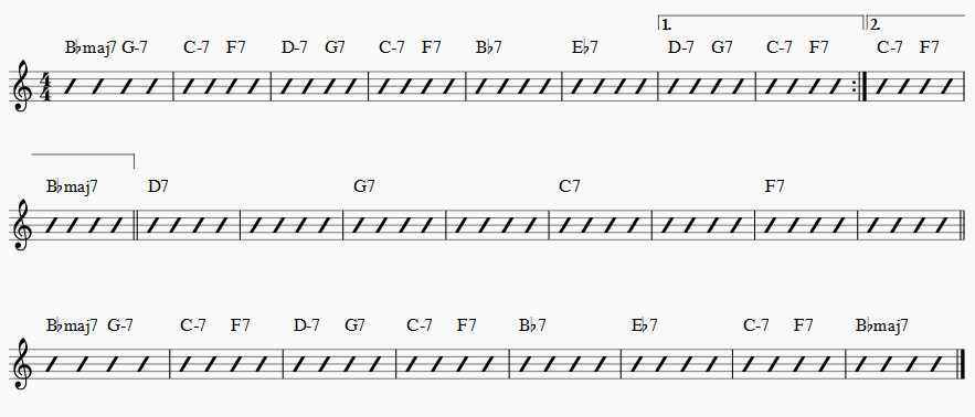 Rhythm Changes progression chord changes music