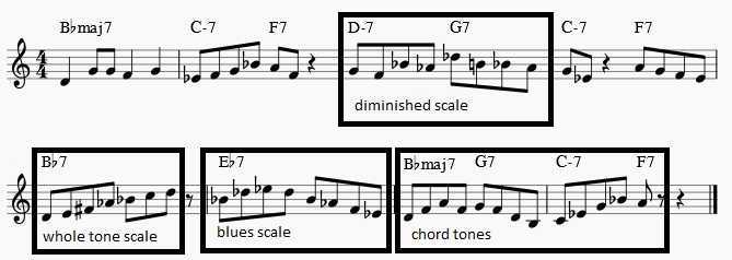 soloing over rhythm changes
