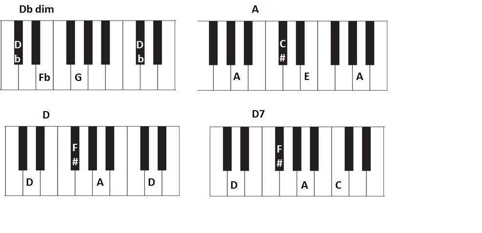 piano chords for christmas