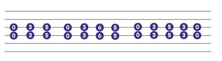 Six Easy Guitar Riffs to Learn Today