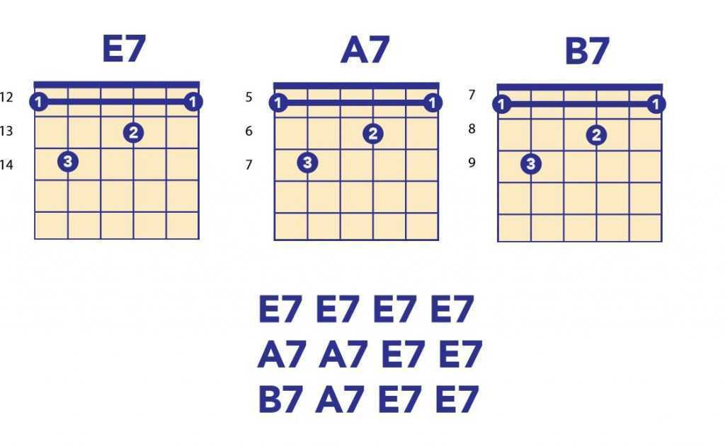 Blues Guitar: Origins and Fundamentals of Playing