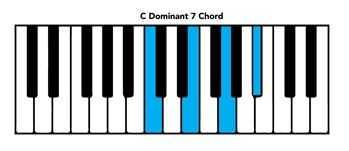 C dom 7 piano