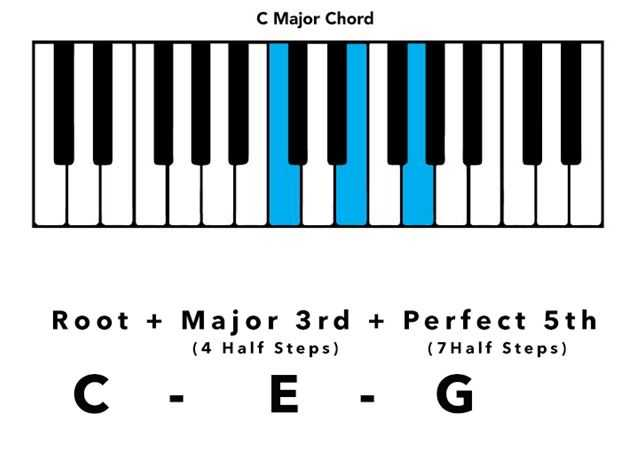 Basic Music Theory A Guide To Keys Chords Progressions And More