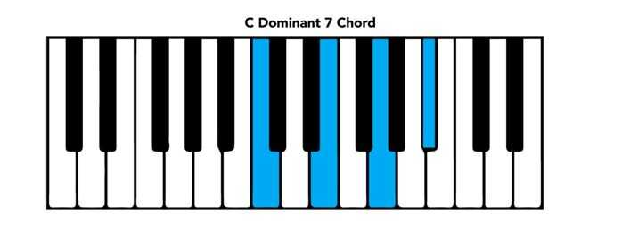 Piano Chord Chart: Basic Chords And Intervals