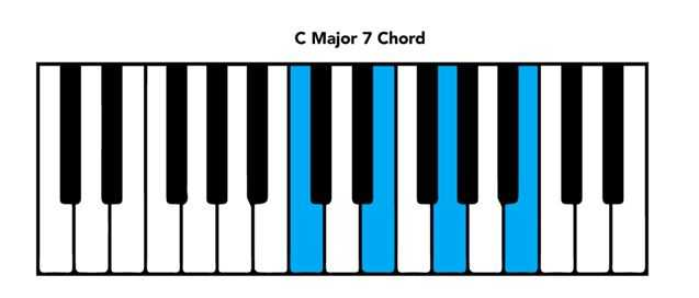piano chord chart C major 7