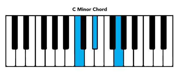 piano chord chart C minor