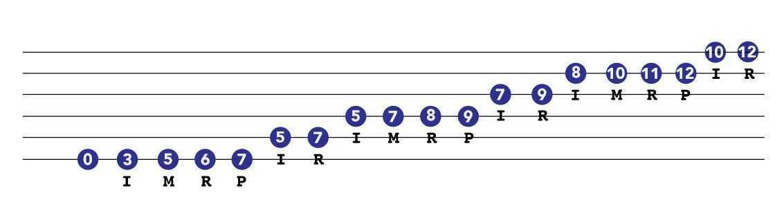 E minor blues scale for guitar