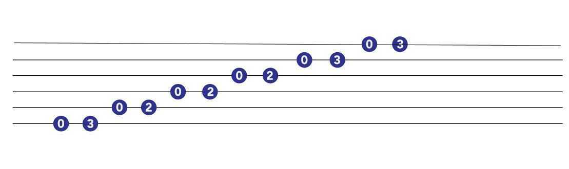 E minor pentatonic scale for guitar