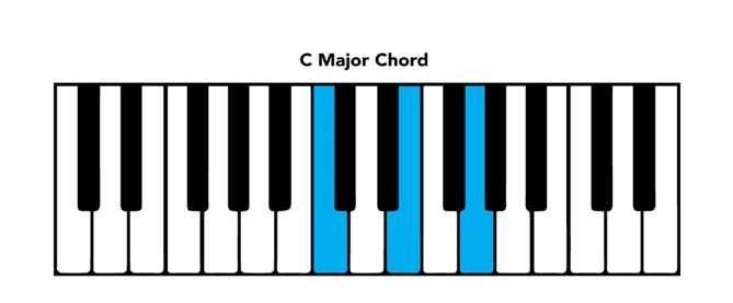 piano chord chart C major
