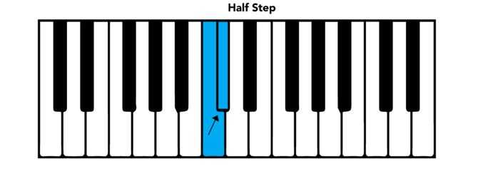 Piano piano chords c7 : Piano Chord Chart: Basic Chords and Intervals