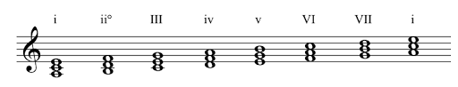 roman numerals for minor scale chords