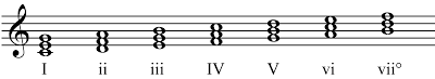 major scale chords with roman numerals