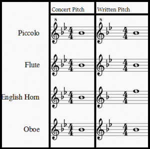 concert pitch piccolo flute english horn and oboe