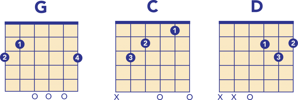 3 Chord Songs for Guitar
