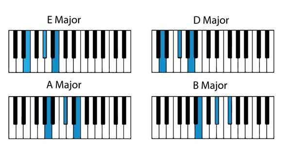 Popular Piano Songs With Easy Chords