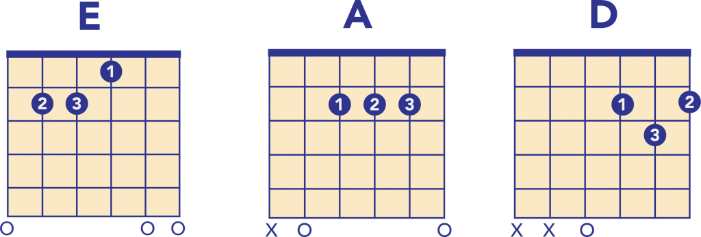 Wild Thing Chords for Guitar